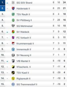 Tabelle B-Klasse 4 - Stand: 11.09.2016